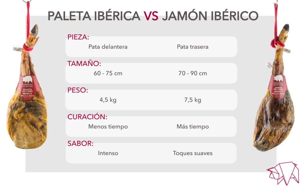 Diferencias entre la paleta y el jamón ibérico